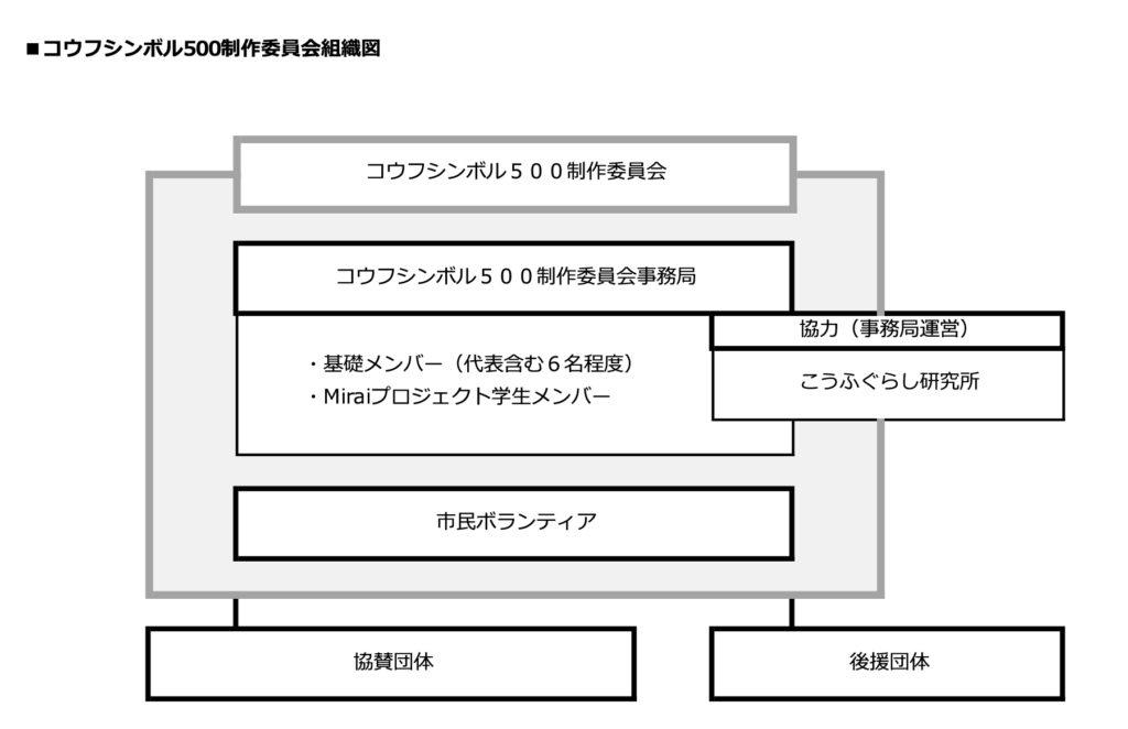 コウフシンボル500制作委員会組織図
